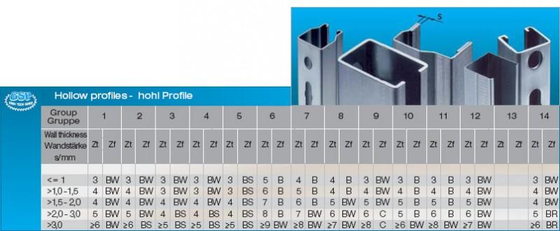 Doporučené počty a tvary zubů u pilových kotoučů